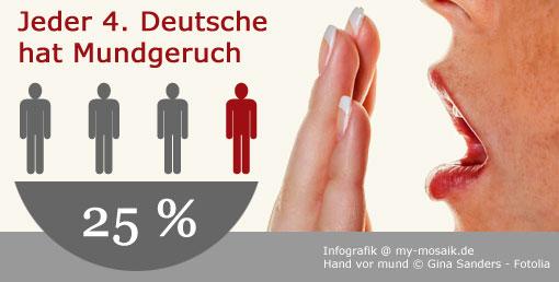 Mundgeruch Infografik